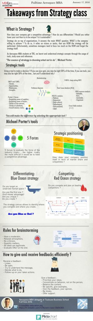 Insight regarding strategy