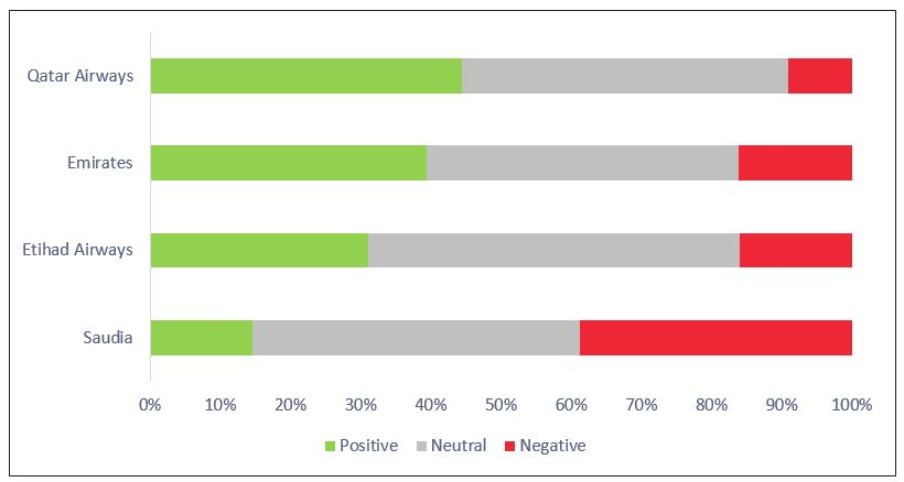 Figure 16: Overall Sentiment Share