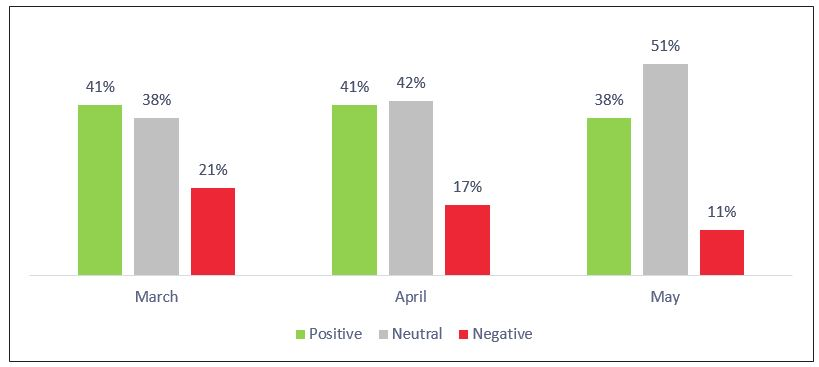 Figure 17: Emirates 3-Month Sentiment Analysis