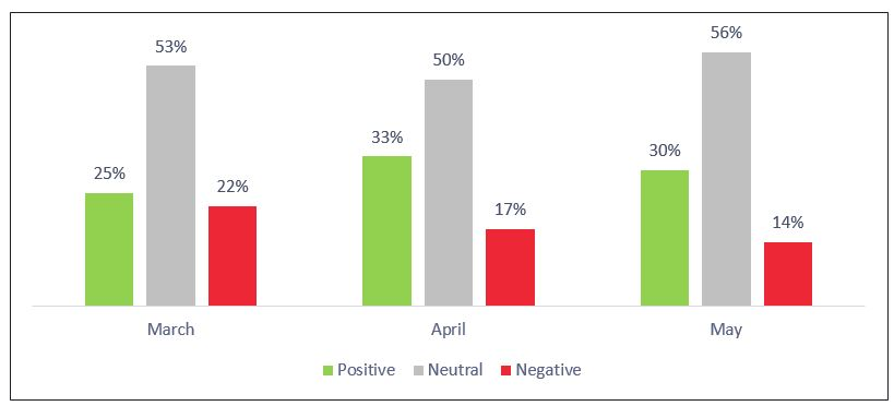 Figure 18: Etihad Airways 3-Month Sentiment Analysis
