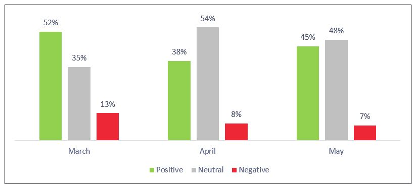 Figure 19: Qatar Airways 3-Month Sentiment Analysis
