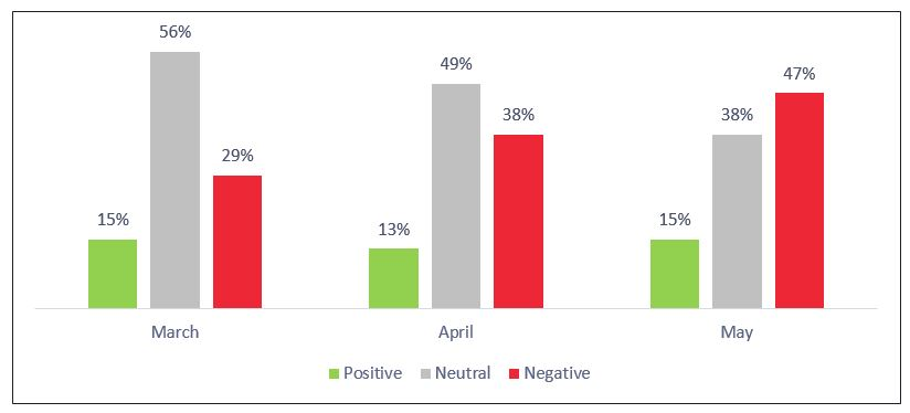Figure 20: Saudia 3-Month Sentiment Analysis