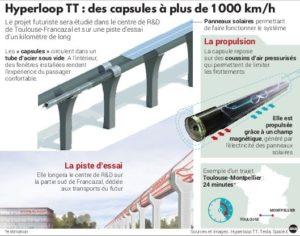 Hyperloop : Source La Dépêche du Midi